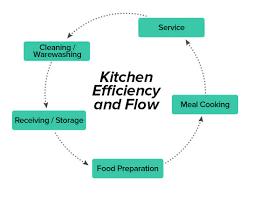 Kitchen Design Principles Cool Ideas