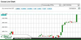 Cocoa Commodity Chart Cocoa Price Today Cocoaprice Cocoalivechart Commodity
