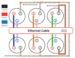 unshielded ethernet cat5 cat5e cat6 Ethernet Wiring Diagram RJ45 Pinout Diagram