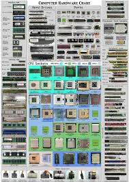 Computer Build Chart Building A Pc You Need This Chart Charts Etc Computer