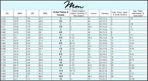 International Ring Size Conversion Chart Jewelry Design
