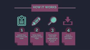 custom process essay ASB Th  ringen