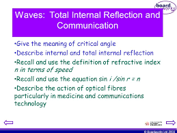 waves total internal reflection and communication