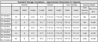 Container Dimensions Standard Shipping Container Size