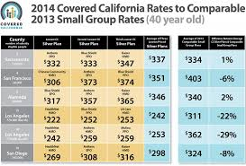 California Health Insurance Premiums Under Obamacare