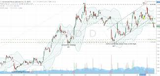 Amd Stock Price Chart Buy Advanced Micro Devices Inc Amd Stock And Exploit The