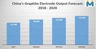 Graphite Electrode Price Chart Will China Add To Its Graphite Electrode Capacities In 2018