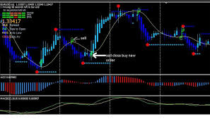 5 Best Forex Mt4 Indicators For 2019 Download Free