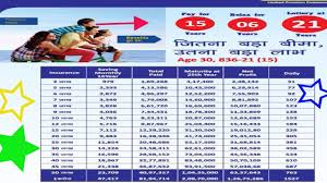 Lic Nav Chart Lic Combination 4 Jeevan Labh Special 2lakh Se 1 Crore