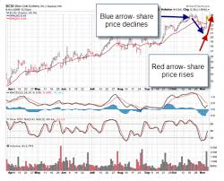 Covered Call Chart Covered Call Writing And Hitting A Double A Bullish Mid