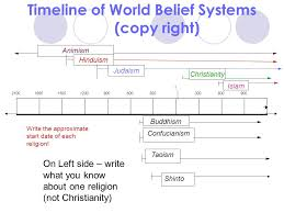 thematic essay belief systems islam