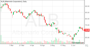 Techniquant Albemarle Corporation Alb Technical Analysis
