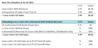 Coca Cola Chart Of Accounts Contribution Of U S Soda Sales In Coca Colas Revenue Could