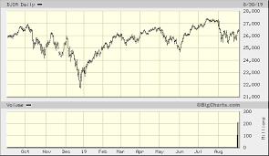 Big Charts Dow Dow Jones Industrial Average Djia Quick Chart Dow Jones