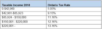 Taxes In Toronto Workingholidayincanada Com