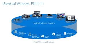 Windows Flatform