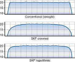Bearing Clearance Chart Skf Pdf Double Row Tapered Roller Bearings Skf