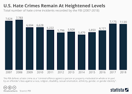 Chart U S Hate Crimes Remain At Heightened Levels Statista
