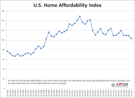 One In Four U S Housing Markets Less Affordable Than