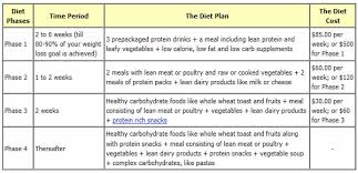 Protein Diet Chart For Weight Loss Ideal Protein Weight Loss Plan Best Diet Solutions Program