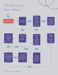 Free Online Flow Chart Generator 21 Best Flow Chart Images Flow Chart Template Chart