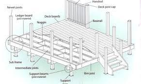 patio deck plans.  Plans Plans Wooden Deck Plans Preschool For Humorous Print Wood Designs  Blueprints Patio Decks To