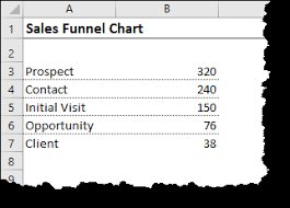 Funnel Chart In Excel 2016