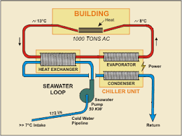 ac system. in some cases, it may be either too costly or impractical to supply seawater at the necessary low temperatures maintain minimum ac system