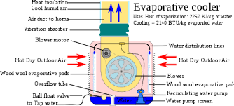Evaporative Cooler Air Temperature Relative Humidity Chart Evaporative Cooler Wikipedia