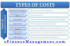 Types And Basis Of Cost Classification Nature