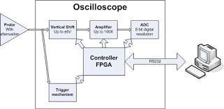 block diagram of cro pdf block image wiring diagram oscilloscope circuit diagram the wiring diagram on block diagram of cro pdf
