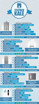 electric tankless water heater reviews pueblosinfronteras us Super Green Tankless Wiring Diagram top tankless water heaters infographic chart best tankless water heater reviews with comparison Light Switch Wiring Diagram