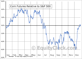 Corn Seasonal Chart Corn Futures C Seasonal Chart Equity Clock