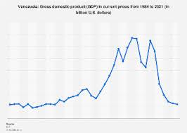 Venezuela Gross Domestic Product Gdp 2021 Statista