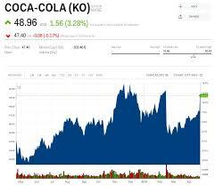 Coca Cola Jumps After Revenue Impresses And Water Sales Run