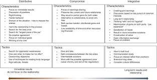 Analysis Of Negotiation Strategies Between Buyers And