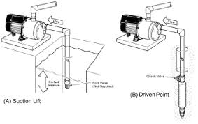 how to install water pressure booster pumps pumpstoreusa com suggested installation for wells
