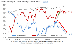 Consumer Confidence Index Chart 2017 Seven Charts To Watch In 2017 Silveristhenew