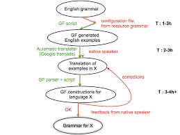 example based grammar writing process multilingual online  example based grammar writing process