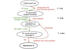example based grammar writing process multilingual online  example based grammar writing process