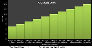 A1c Levels Chart Glucose Levels In Blood A Normal Blood Sugar Level
