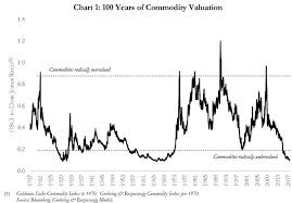 Wealth Chart 100 Years The Wealth S Curve Thats Driving Current Global Macro