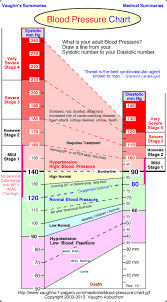Healthy Blood Pressure Chart Trends Vcv Blood Pressure That Which Has To Be Monitored Always