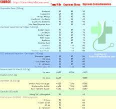Pennsylvania Medical Marijuana Dispensary Price Chart