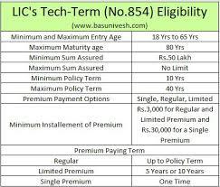 Lics Tech Term No 854 Online Term Life Insurance Review