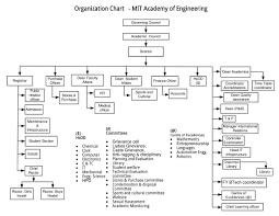 Hpd Org Chart Mitaoe Organization Structure