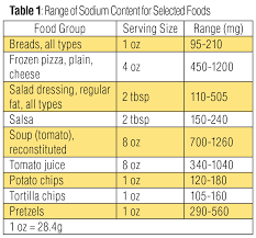 Determination Of Sodium And Salt Content In Food Samples