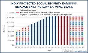 How Early Retirement Reduces Projected Social Security Benefits