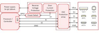 sat processors usb on the go (otg) texas instruments wiki Otg Wiring Diagram otg device wire id2 png usb otg wiring diagram
