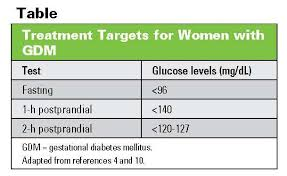 Gestational Diabetes What Patients Need To Know